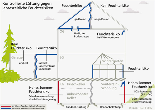 Feuchte Keller Und Andere Jahreszeitliche Feuchterisiken