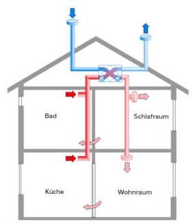Lüftungsanlage wärmerückgewinnung  raum + LUFT - Qualitätssicherung am Bau