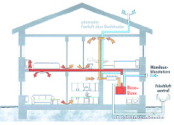 raum luft qualit tssicherung am bau. Black Bedroom Furniture Sets. Home Design Ideas
